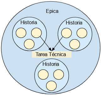 scrum-épicas-historias-tareas-tecnicas